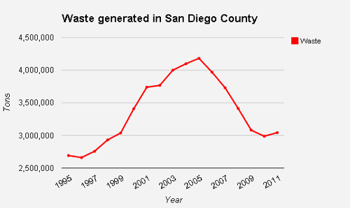 Waste generated chart