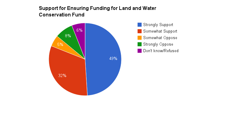 "A study done by the Nature Conservancy took a poll in 2012 and the majority of Americans would support ""portion of federal offshore drilling fees already being paid by oil and gas companies is dedicated to the Land and Water Conservation Fund, which was created by Congress so that these fees could be used for conserving natural areas, wildlife, and clean water and providing access to outdoor recreation throughout the country."" Source: The Nature Conservancy"