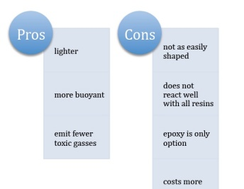 Pros and Cons of using EPS (polystyrene) foam.
