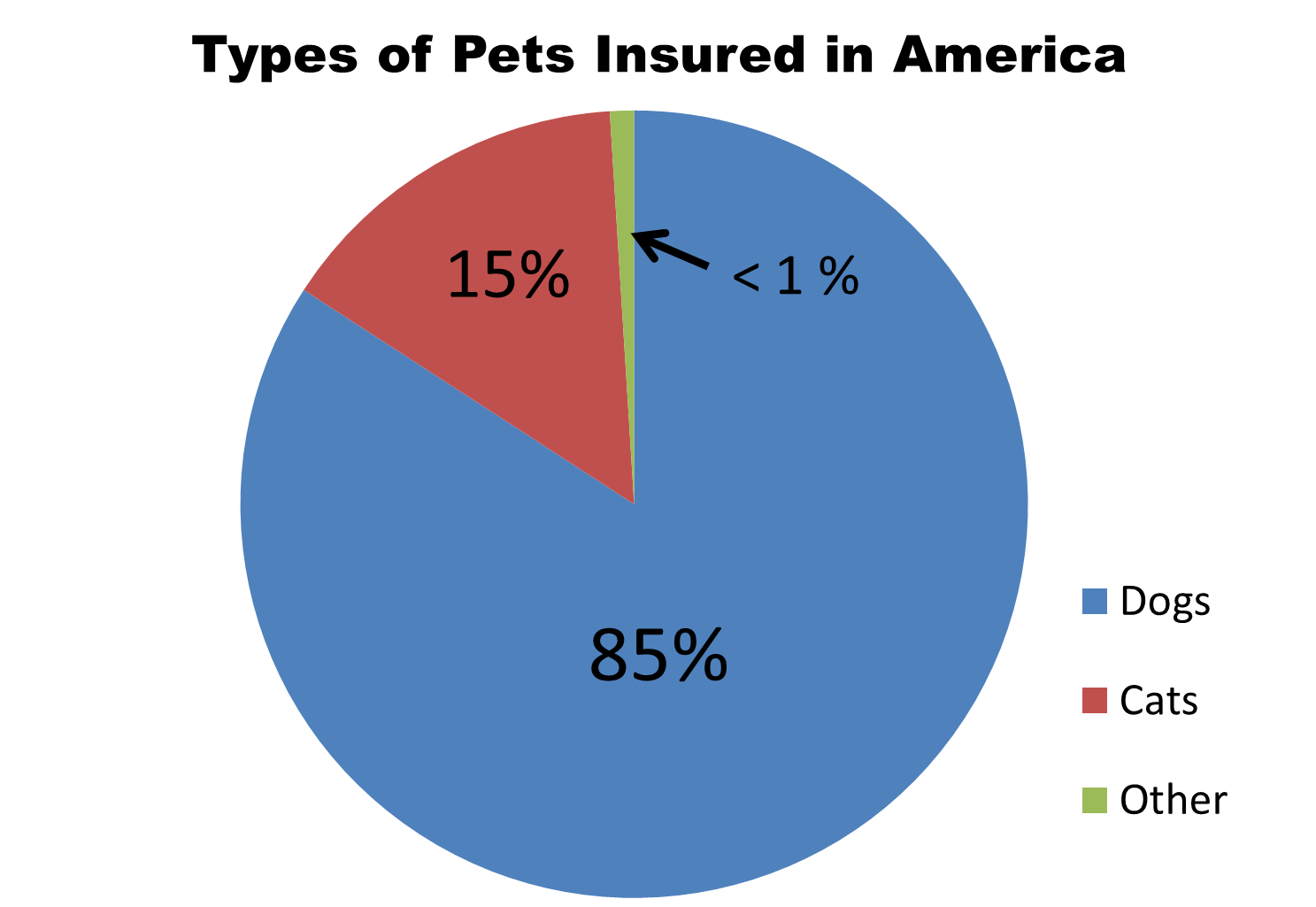 Balancing pet care and your checkbook is pet insurance worth the types of pets insured pie chart nvjuhfo Image collections