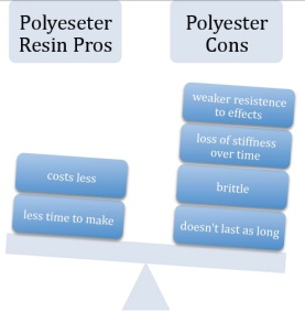 Pros and Cons of using polyester resin
