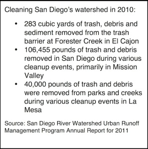 Trash picked up in the San Diego watershed in 2010