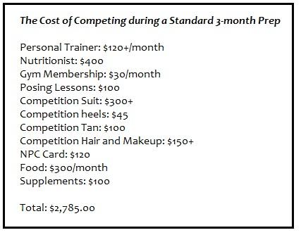 The average cost breakdown for a NPC bikini or figure competition.