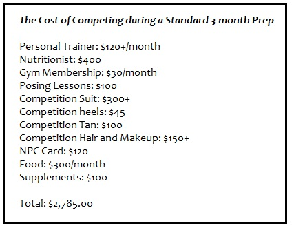 The average cost breakdown for a NPC bikini or figure competition.