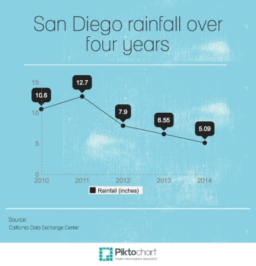 San Diego Rainfall over the last four years shows that in 2010 there was about 10 inches of rain and by 2014 there has only been about five inches of rain.