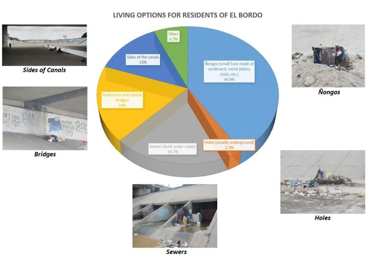 Living Options for Residents of El Bordo 1