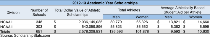 NCAA Scholarships