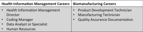 Health Information and Biomanufacturing Careers
