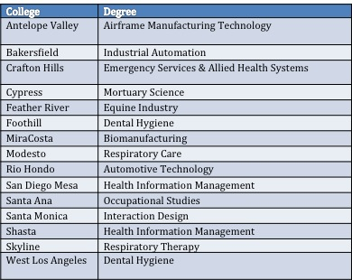 The approved bachelor's degrees to be offered at 15 California community colleges were selected for their uniqueness and the unmet need for workers in these fields.