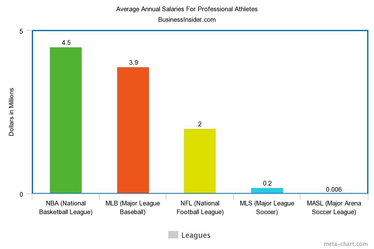 san diego sockers work hard play harder jms reports graph 1 other professional leagues from around the country pay their athletes in the millions mls masl s outdoor comparison averages 200 000