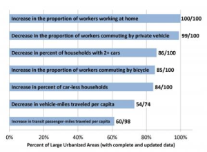 Statistics about automobile use in the U.S. Source: U.S. PIRG